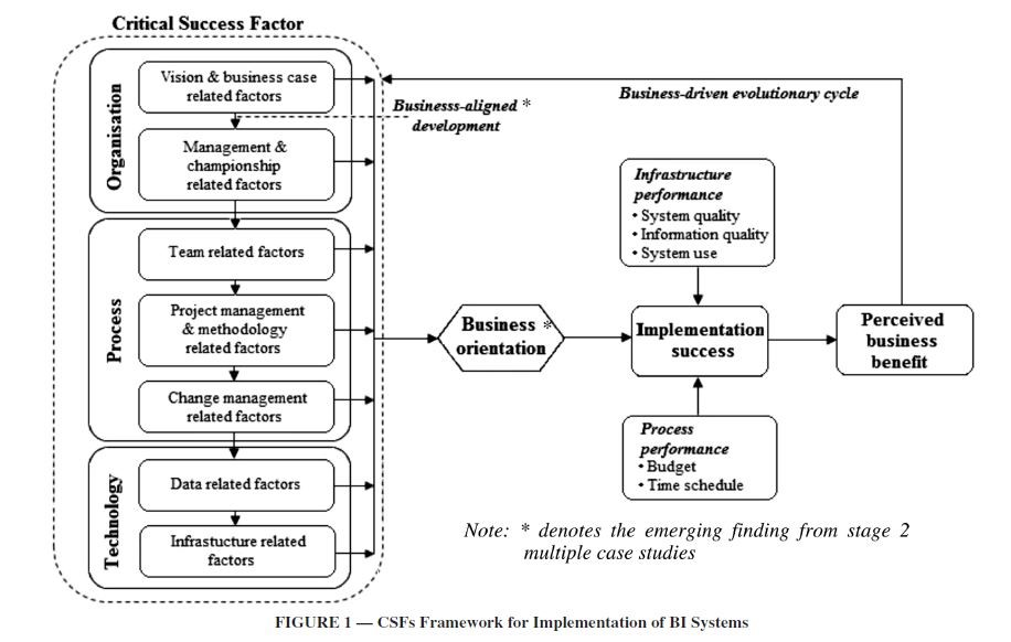 csfs framework for implementation of bi systems