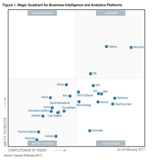 gartner mq analysis and bi 2017 hi res